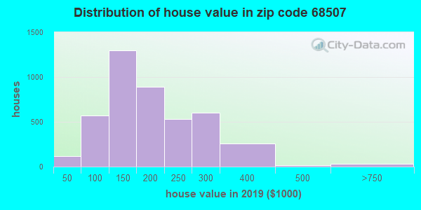 Zip code 68507 house/condo values in 2010
