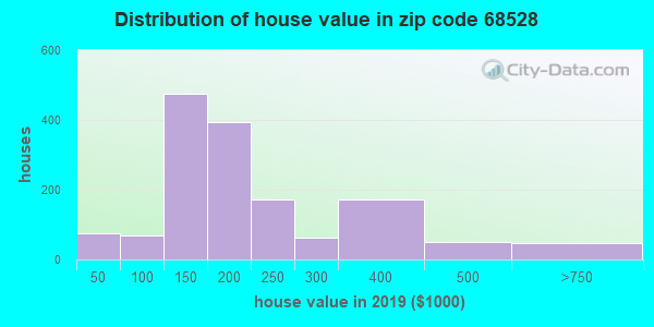 Zip code 68528 house/condo values in 2010