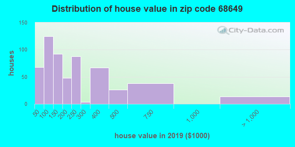 Zip code 68649 house/condo values in 2010