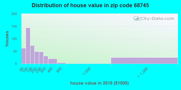 Zip code 68745 house/condo values in 2010