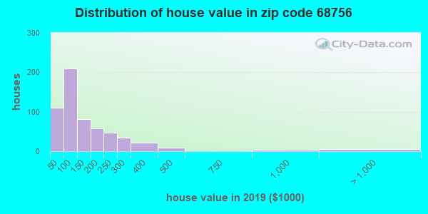 Zip code 68756 house/condo values in 2010