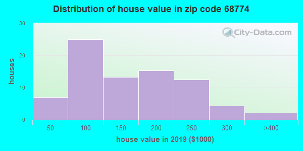 Zip code 68774 house/condo values in 2010