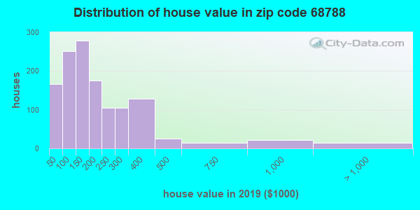 Zip code 68788 house/condo values in 2010