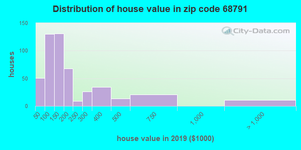 Estimate of home value of owner-occupied houses/condos in 2015 in zip code 68791