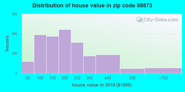 Zip code 68873 house/condo values in 2010