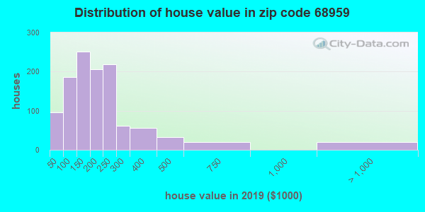 Estimate of home value of owner-occupied houses/condos in 2016 in zip code 68959