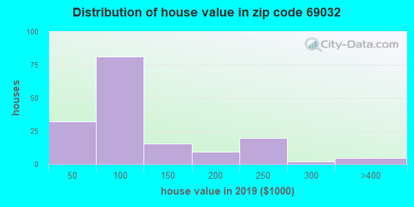Zip code 69032 house/condo values in 2010