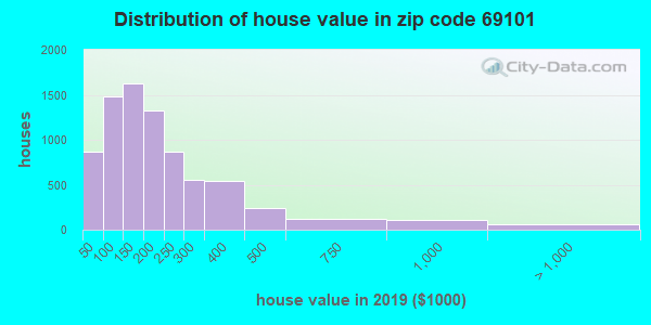 Zip code 69101 house/condo values in 2010