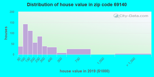 Zip code 69140 house/condo values in 2010