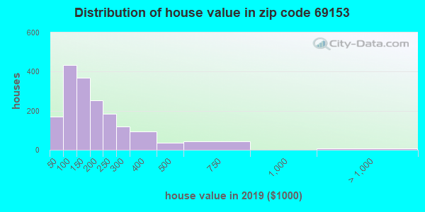 Zip code 69153 house/condo values in 2010