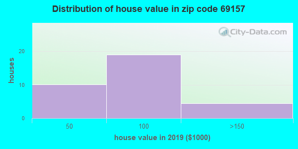 Zip code 69157 house/condo values in 2010
