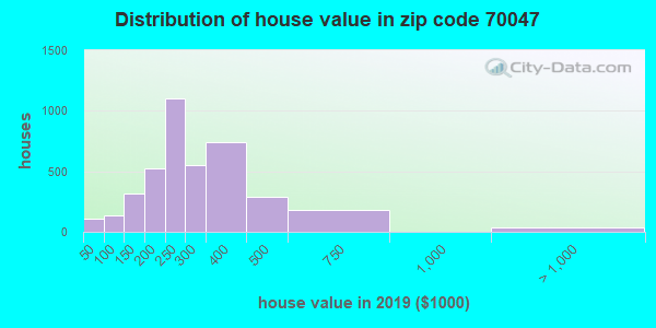 Zip code 70047 house/condo values in 2010