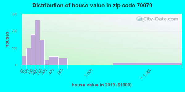 Zip code 70079 house/condo values in 2010