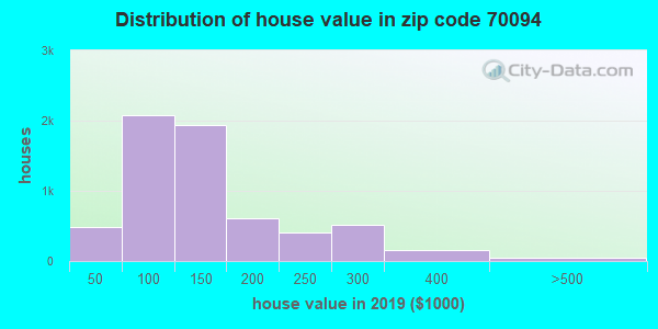Zip code 70094 house/condo values in 2010