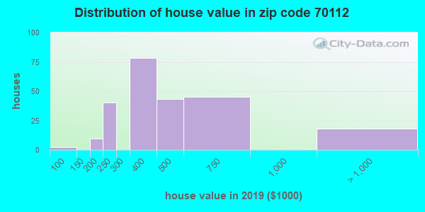 Zip code 70112 house/condo values in 2010