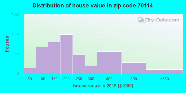 Zip code 70114 house/condo values in 2010