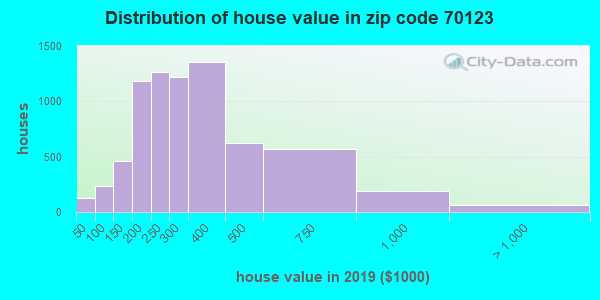 Zip code 70123 house/condo values in 2010