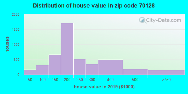 Zip code 70128 house/condo values in 2010