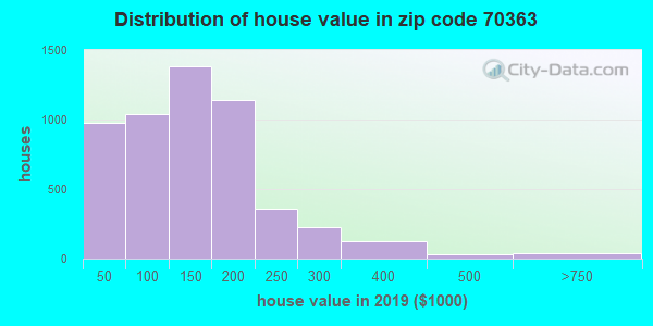 Zip code 70363 house/condo values in 2010