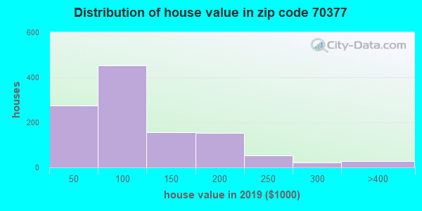 Zip code 70377 house/condo values in 2010