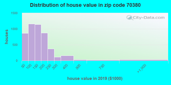 Zip code 70380 house/condo values in 2010
