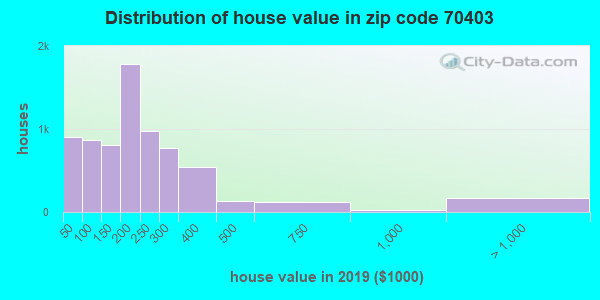 Zip code 70403 house/condo values in 2010