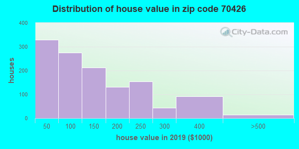 Zip code 70426 house/condo values in 2010
