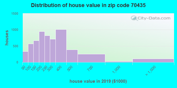 Zip code 70435 house/condo values in 2010