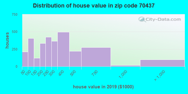 Zip code 70437 house/condo values in 2010