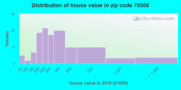 Zip code 70508 house/condo values in 2010