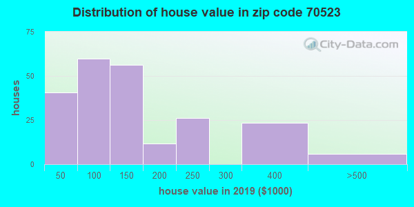 Estimate of home value of owner-occupied houses/condos in 2015 in zip code 70523