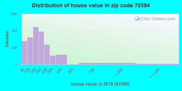 Zip code 70584 house/condo values in 2010