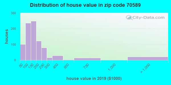 Estimate of home value of owner-occupied houses/condos in 2015 in zip code 70589