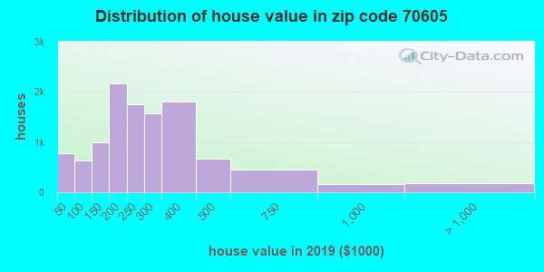 Zip code 70605 house/condo values in 2010
