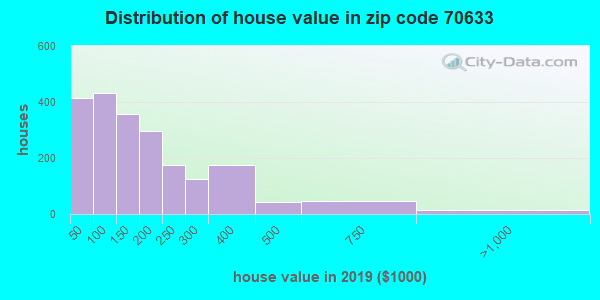 Zip code 70633 house/condo values in 2010