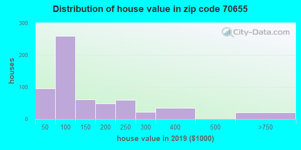 Zip code 70655 house/condo values in 2010