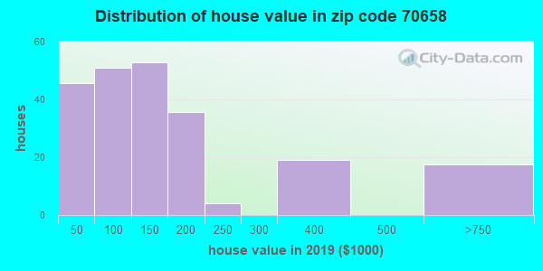 Zip code 70658 house/condo values in 2010