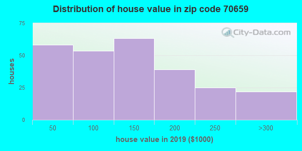 Zip code 70659 house/condo values in 2010