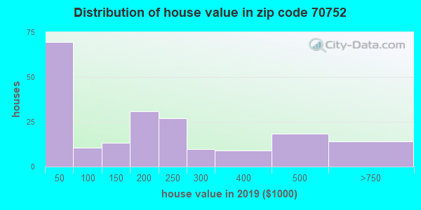 Zip code 70752 house/condo values in 2010