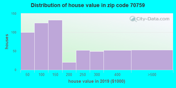 Zip code 70759 house/condo values in 2010