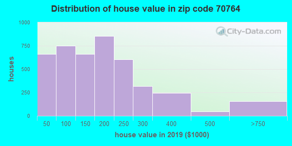 Zip code 70764 house/condo values in 2010