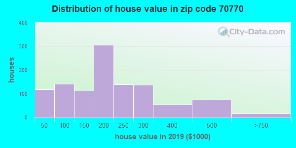 Zip code 70770 house/condo values in 2010
