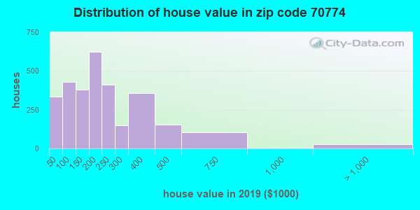 Zip code 70774 house/condo values in 2010
