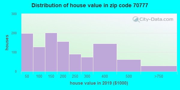 Zip code 70777 house/condo values in 2010