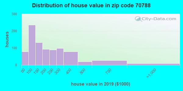 Zip code 70788 house/condo values in 2010