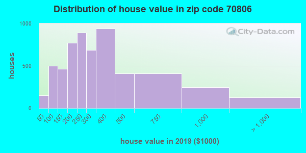 Zip code 70806 house/condo values in 2010
