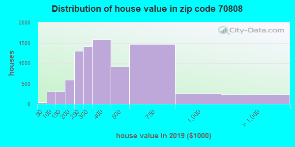 Zip code 70808 house/condo values in 2010