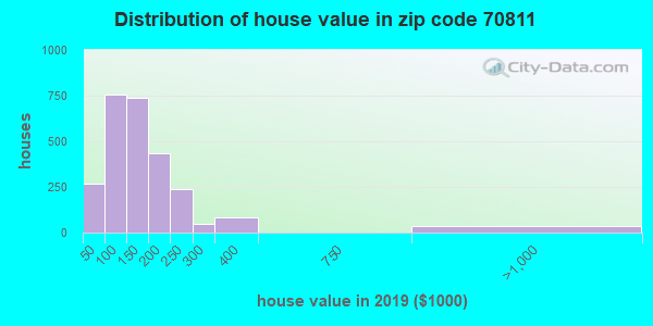 Zip code 70811 house/condo values in 2010