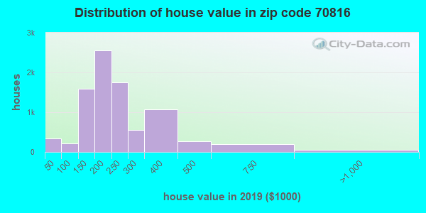 Zip code 70816 house/condo values in 2010