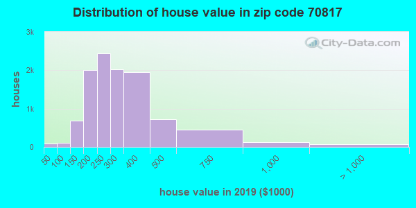 Zip code 70817 house/condo values in 2010